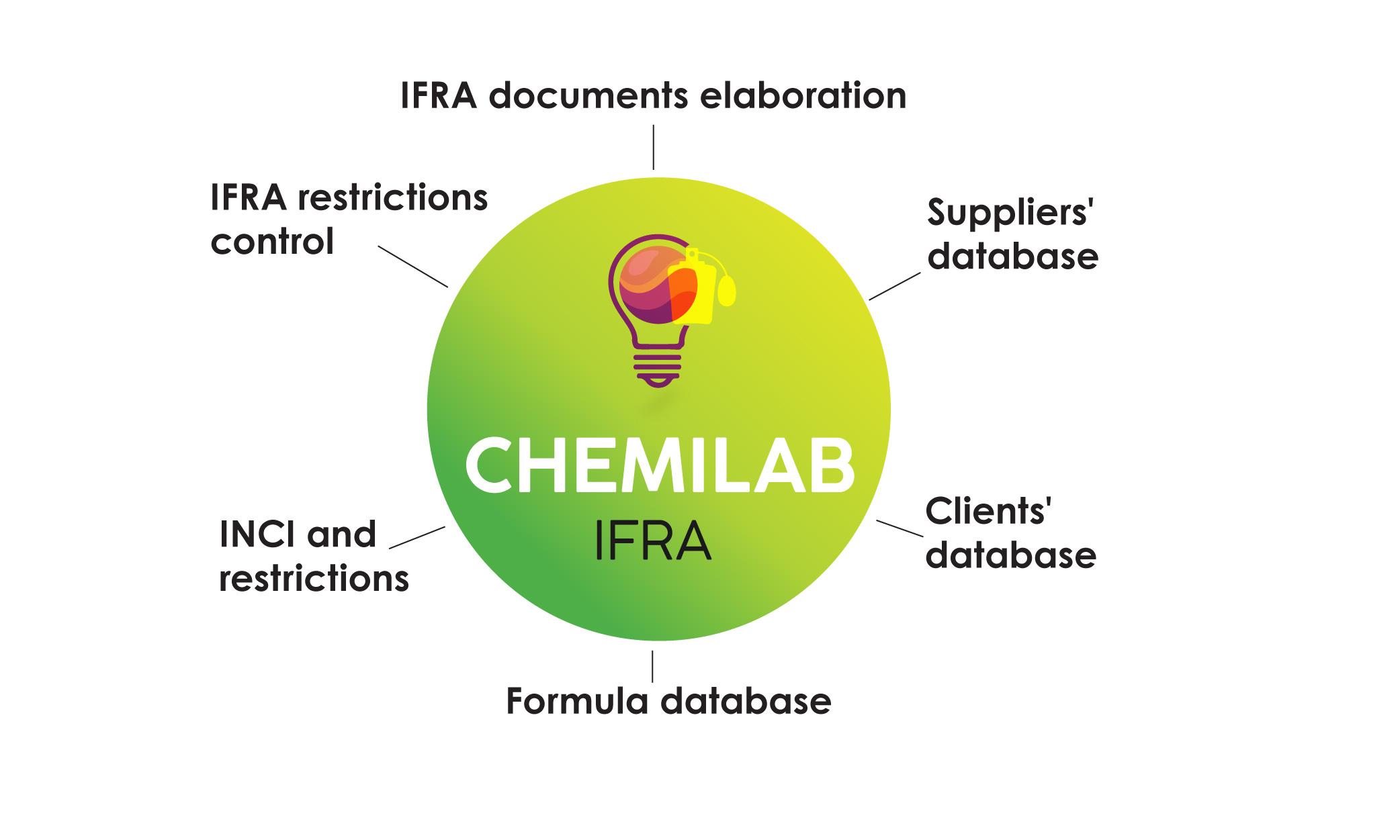 chemilab ifra